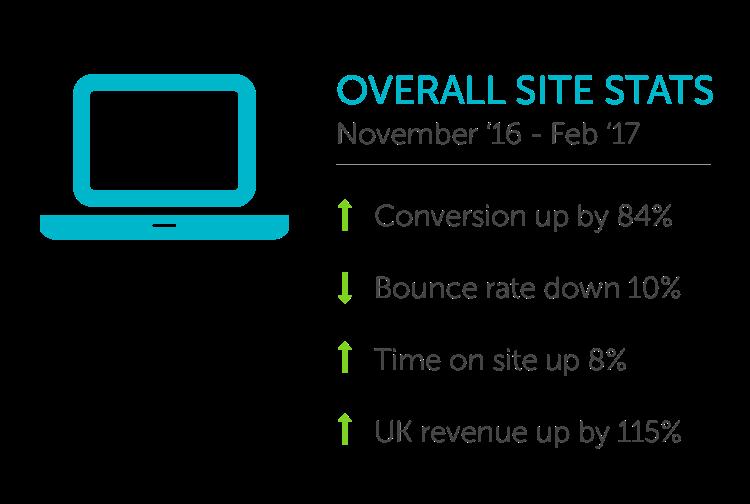 Tom Dixon site statistics