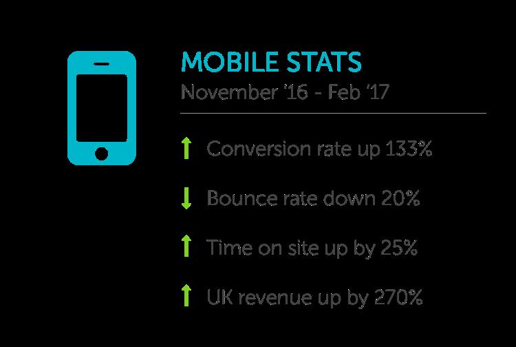 Tom Dixon Mobile Statistics